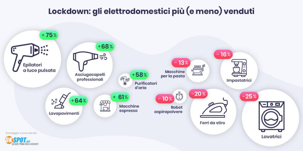 Elettrodomestici più e meno venduti durante il lockdown