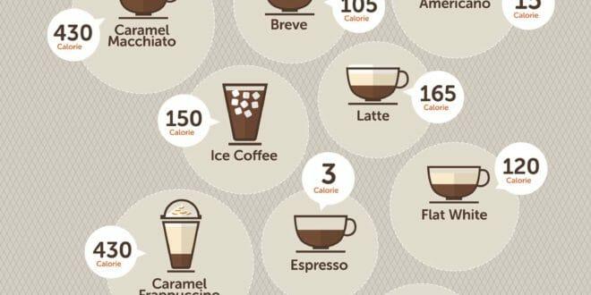 Le calorie del caffè