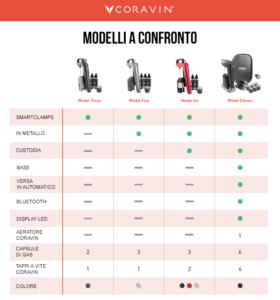 Coravin confronto modelli