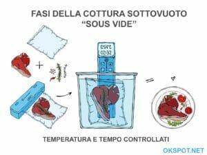 Infografica roner: cottura sous vide