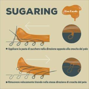 Epilazione Sugaring